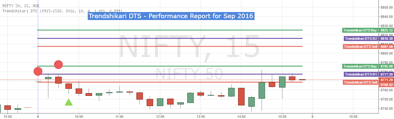 Trendshikari DTS - Performance Report for Sep 2016