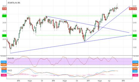 ATL: #trading Atlantia mostra un inizio di debolezza