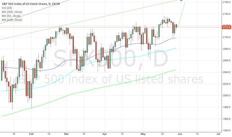 SPX500: SP500 Short term opportunity