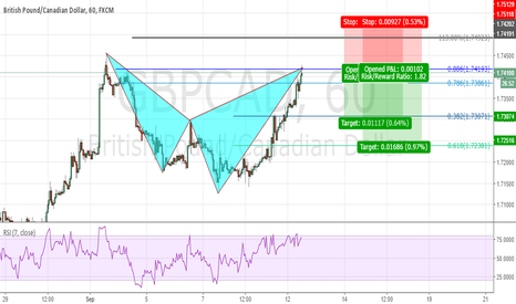 GBPCAD: Time to retrace