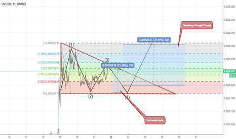 CNDBTC: CND Triangle pattern - 50%profit for daily trade