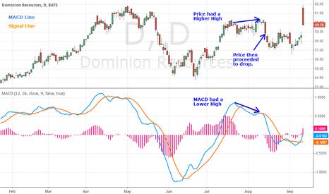 D: MACD Bearish Divergence
