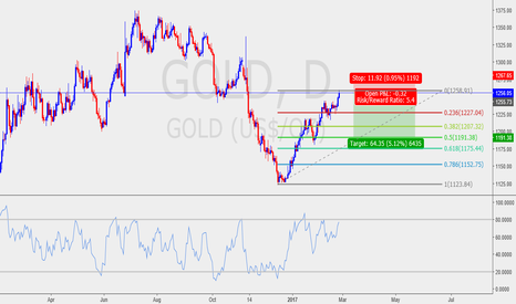 GOLD: Gold for retracement