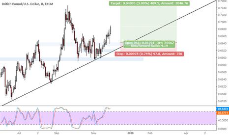 GBPUSD: GBPUSD strong trending market