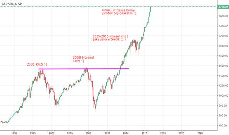 SPX: S&P-500 Endeksi ve Küresel Kriz Sinyali ??