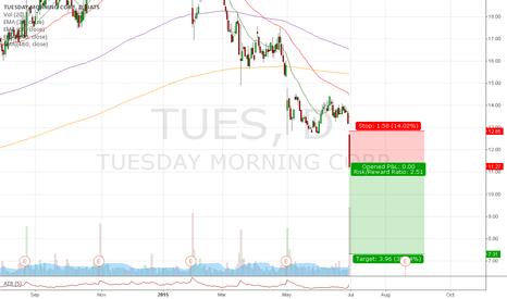 TUES: #Trade 24 - Short TUES
