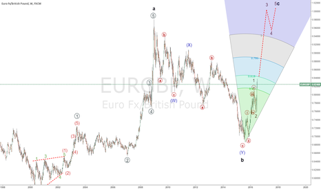 EURGBP: eurgbp  forecast long term wave c cycle on the way to 1.1300
