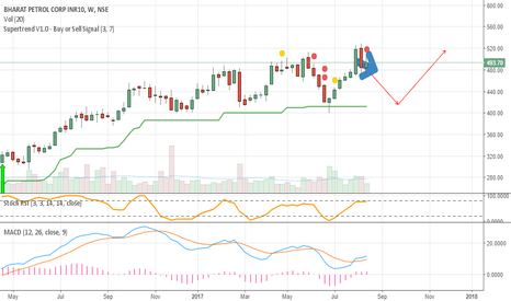 BPCL: BPCL WAIT FOR CONFIRMATION