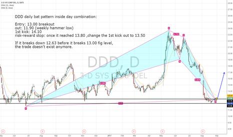 DDD: DDD, daily bat pattern and a inside day combination