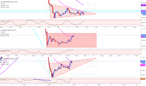 EURJPY: $EUR CONSOLIDATION ON THREE FRONTS