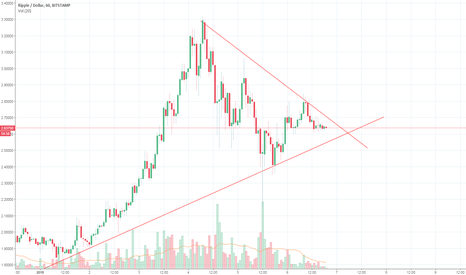 XRPUSD: Next XRP Breakout Coming by 5 AM Tomorrow