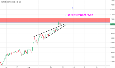 TATASTEEL: Tata Steel possible break through