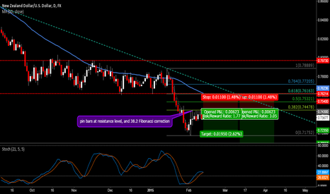 NZDUSD: Trend Could Resume...Going Short