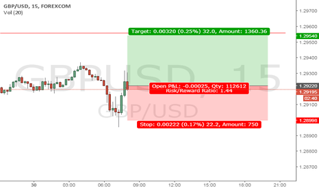 GBPUSD: Time for hiking