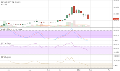 GBTC: GBTC Looking for a continued DROP in this name to $5.70