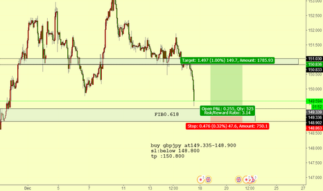 GBPJPY: gbpjpy ready to long