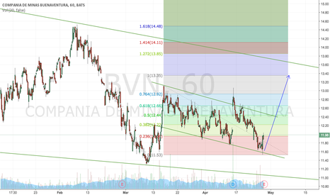 BVN: One more try on this