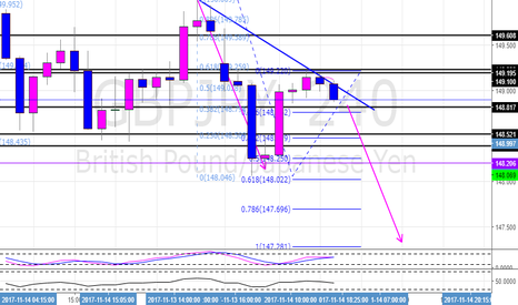 GBPJPY: GBPJPY potential short continuation
