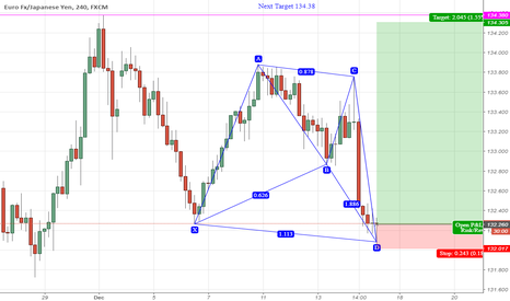 EURJPY: Anti Shark Bullish