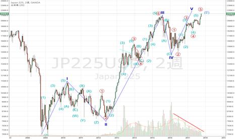 JP225USD: JP225 USD