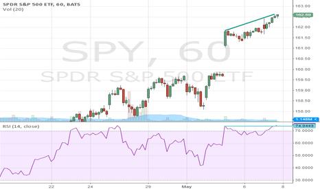 SPY: SPY Short Swing Trade