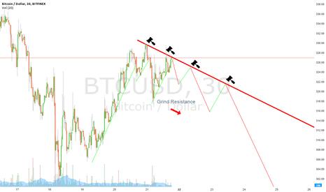 BTCUSD: Resistance Trendline forming