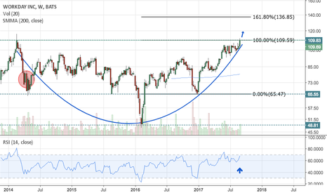 WDAY: If WDAY Breaks Former Resistance of $110, Heading 23% Higher