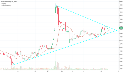 RAD: Rite aid stock at the end of its triangle? #NoobCheck