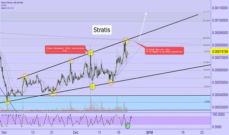 STRATBTC: STRATIS / BTC