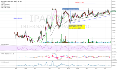 IPAPPM: Ascending triangle breakout will lead to new highs