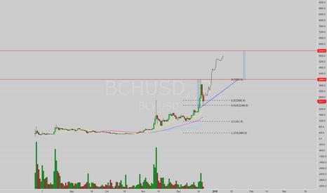BCHUSD: Conservative Target $5900 - 6k