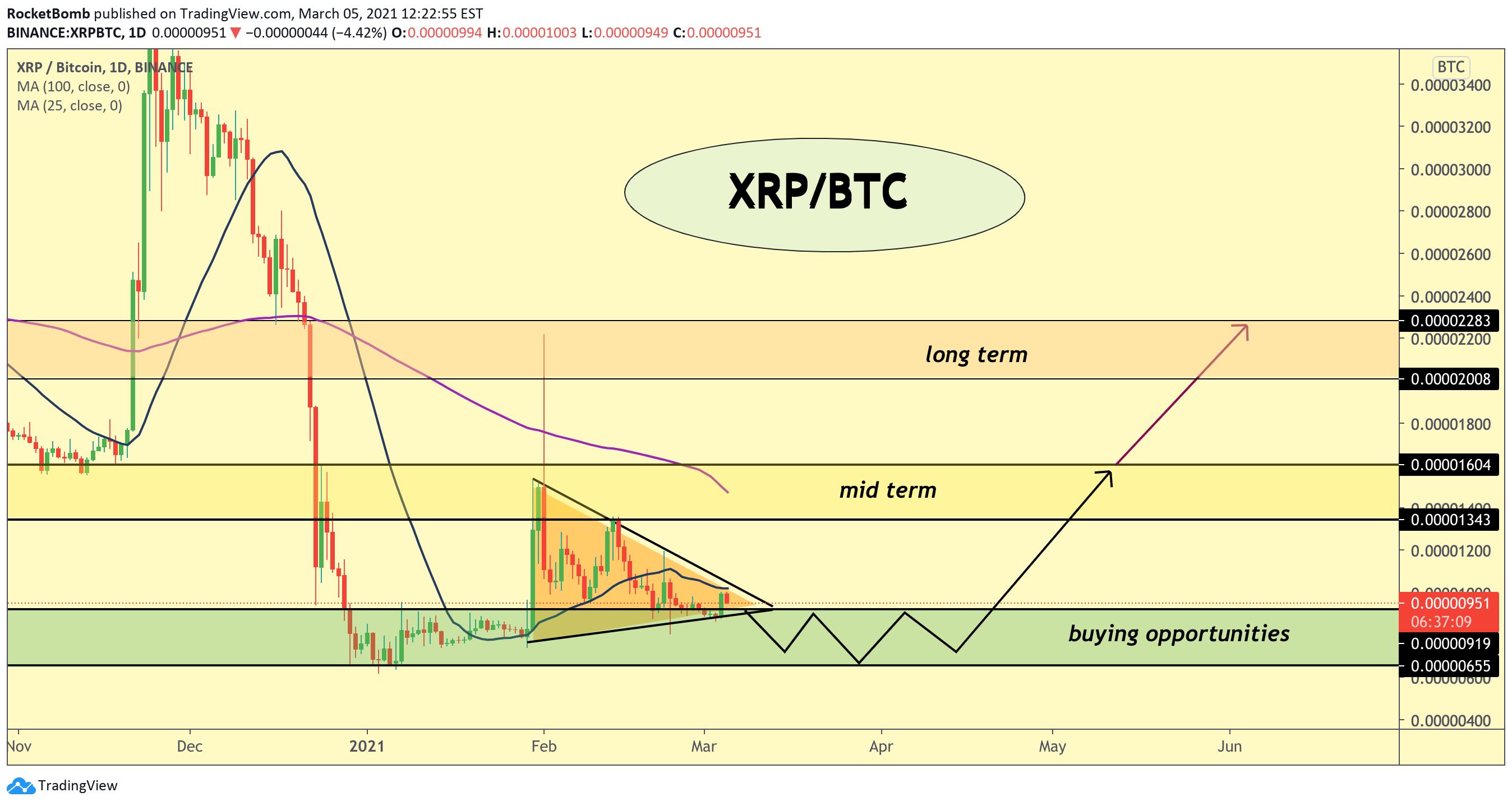 XRP (XRPUSD) Market Outlook | Daily Crypto Market Breakdown