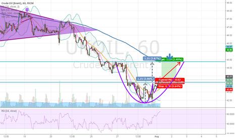 UKOIL: BRENT OIL 1H graph Rounding Bottom formation