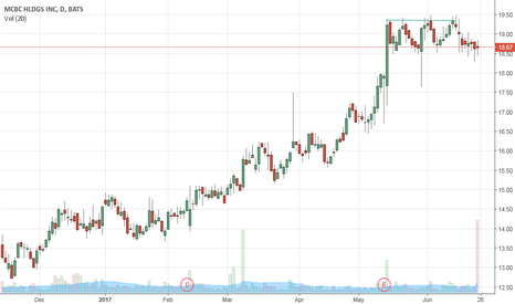 MCFT: Double Top: MCBC Holdings, Inc.