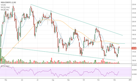INDIACEM: #INDIACEM - Short-term Doublebottom formation