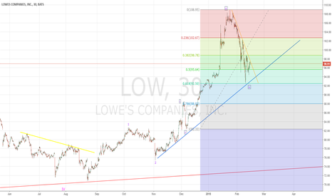 LOW: $LOW CONTINUES TO RISE