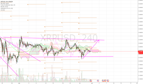 XRPUSD: xrp in a range.  Buying opportunity off range bottom.