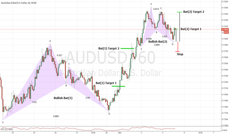 AUDUSD: A nice example of taking extended targets on Bat patterns.
