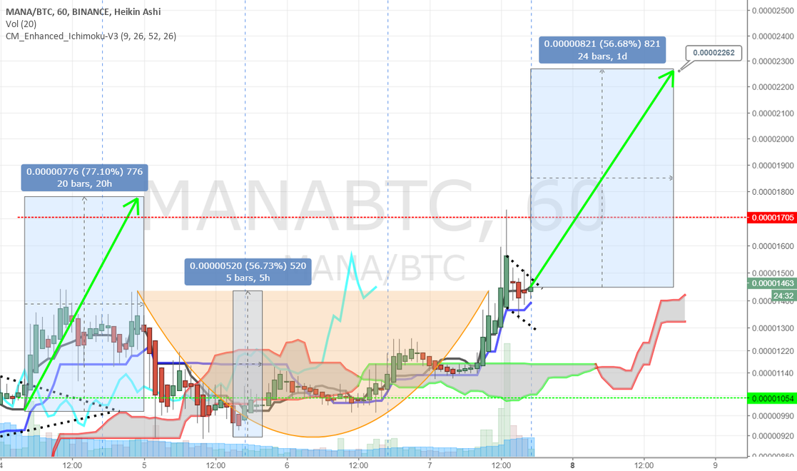 MANA small C&H formation +56% target 0.00002262 BTC