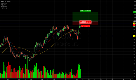 TROX: Looing for a move up