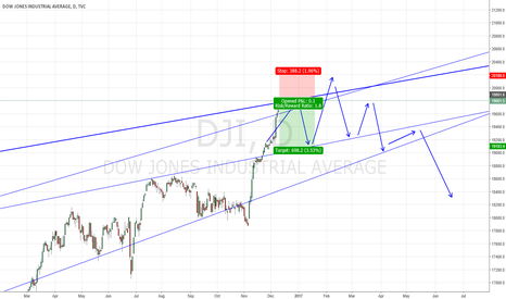 DJI: Dow jones index(DJI) Short step 1