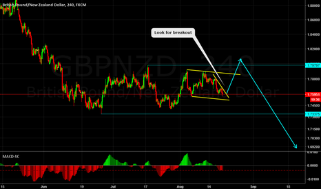 GBPNZD: GBPNZD CORRECTIVE STRUCTURE