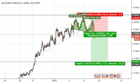 AUDUSD: AUD/USD Intra day trade