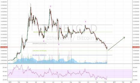 ETHBTC: ETH - I don't know how far up, but up it is