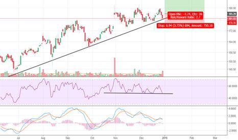 BEL: BEL - At its trendline. High chance of reversal