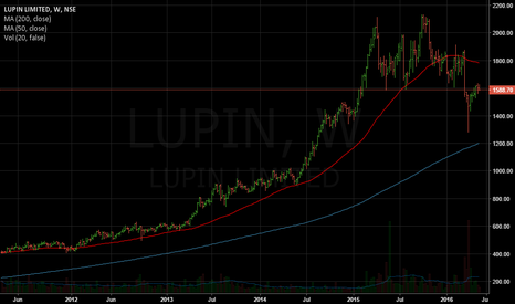LUPIN: Breakdown and retest?