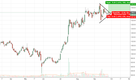 JUBLFOOD: Jubilant Food - Symmetric triangle - Long