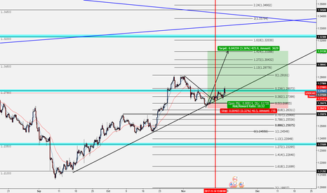 USDCAD: USDCAD - Long - Trend Continuation