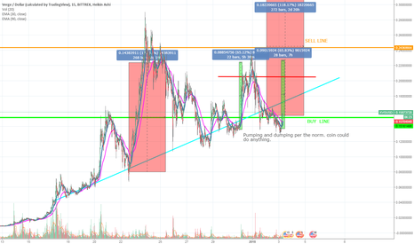 XVGUSD: XVG is just P&D loosing momentum each time.