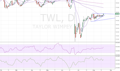 TW.: Taylor Wimpey – Awaiting bullish break from congestion